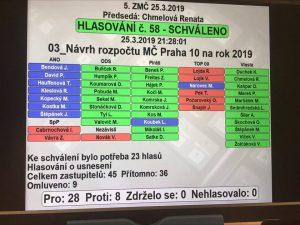 Rozpočet MČ Praha 10 pro letošní rok byl zastupitelstvem schválen