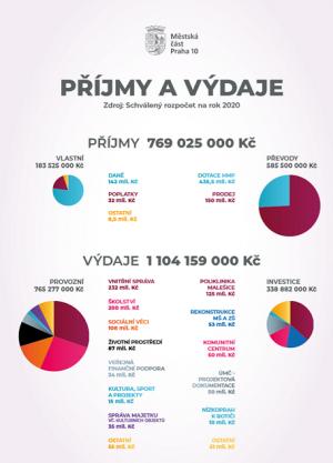 MČ Praha 10 bude příští rok po více než 10 letech bez rozpočtového provizoria!